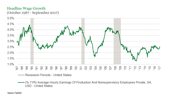 Of Workers Entering Full Time Employment And A Commensurate Decline In The Share Employed Part For Economic Reasons Chart Below