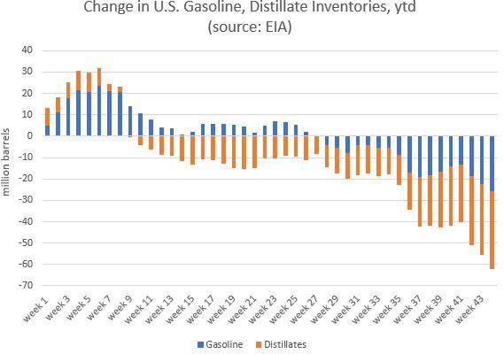 US gas and dist inventories.jpg