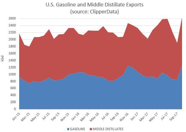 US md and gasoline exports Clipperdata.jpg