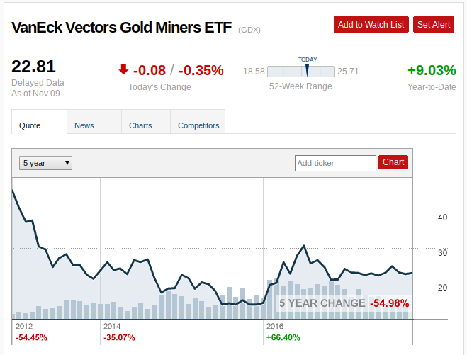 VanEck Vectors Gold Miners ETF (GDX) Declines 1.27% for Nov 12