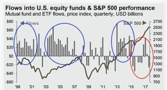 Equity etf flows 11-10-17.jpg