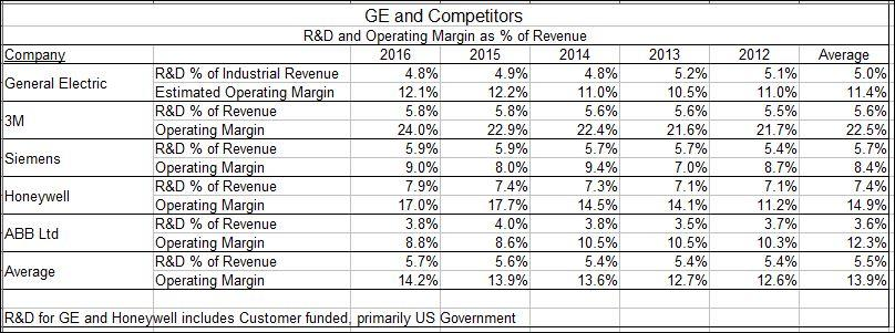 GE: Serious Questions On R&D - General Electric Company (NYSE:GE