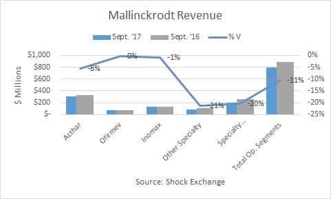 Average True Range of Mallinckrodt plc (NYSE:MNK) stands at1.98