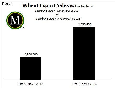 Wheat export sales