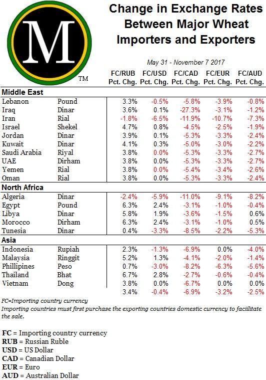 Change in exchange rates between major wheat importers and exporters