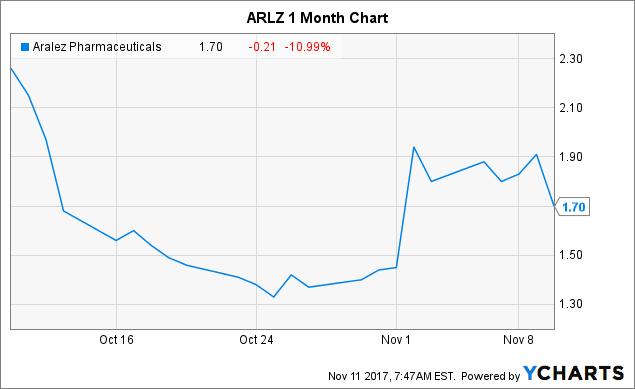 Aralez Pharmaceuticals Update On Q3 Earnings Release