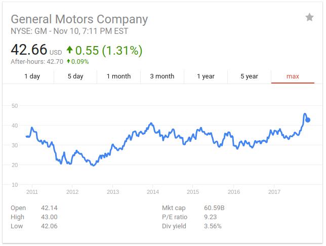 General Motors Buy And Hold General Motors Company Nyse Gm Seeking Alpha