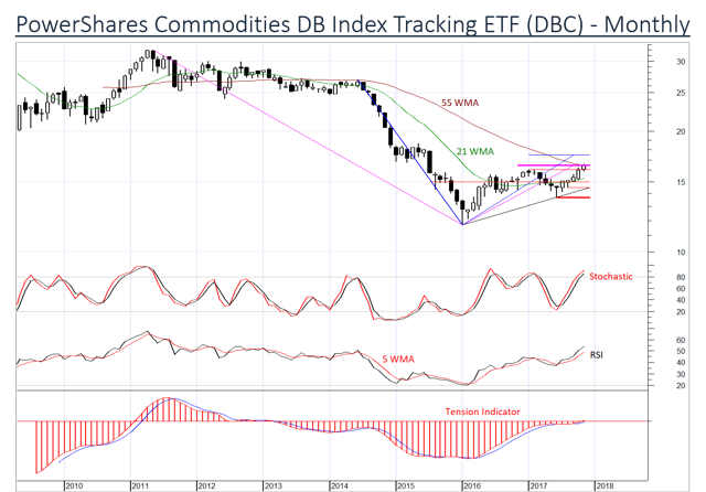 Commodities continue to strengthen