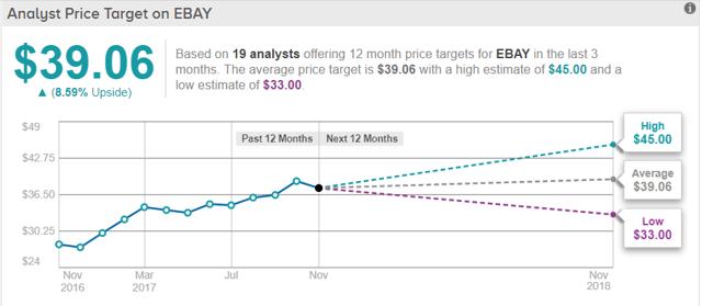 Ebay A Great Opportunity Nasdaq Ebay Seeking Alpha