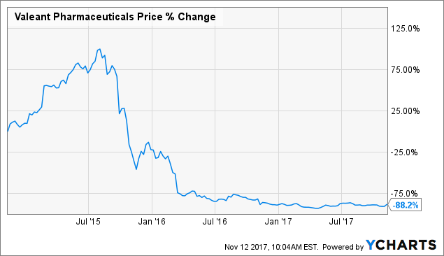 Valeant Pharmaceuticals International, Inc. (VRX) Shares Bought by Gramercy Funds Management LLC