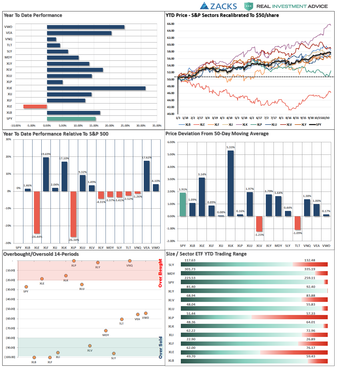 relative performance analysis paper Chart performance figures may vary slightly due to different timeframes used in the calculation all dates and times are reported in et market cap is the sum of the market value of each company assigned to the applicable gics sector or industry.
