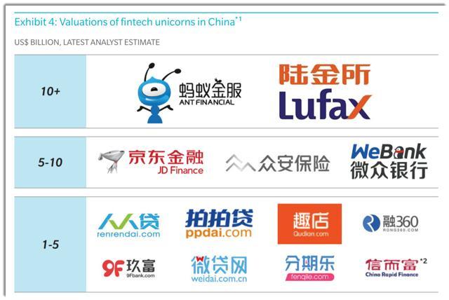 China fintech ipo 2020