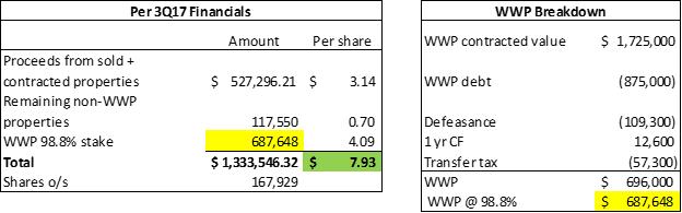 Receipt of liquidating dividends examples