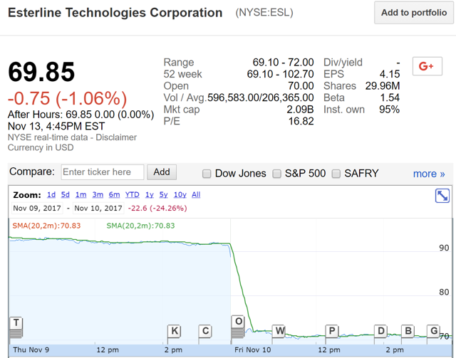 esterline technologies View detailed financial information, real-time news, videos, quotes and analysis on esterline technologies corp (nyse:esl) explore commentary on esterline.