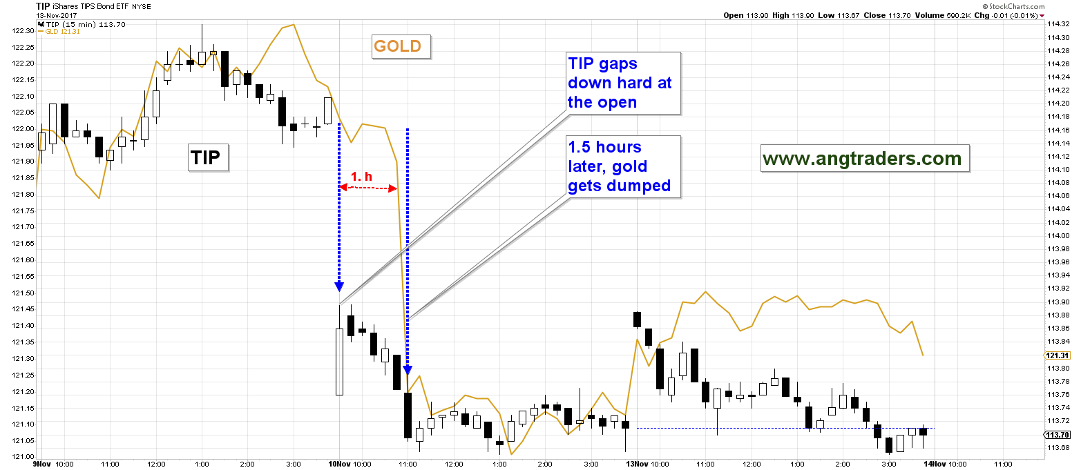 Funny How Gold Is Never Manipulated To The Upside | Seeking Alpha
