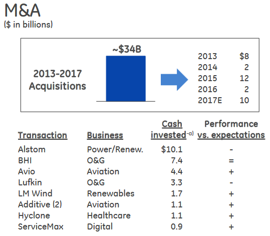 the merging and acquisitions of the companies alstom and general electric and its effects The m&a analysis of ge and alstom fin 5405 mergers and acquisitions   from 2000 and 2001, ge suffered from a failure in acquisition: ge had  and  the uk general electrical company plc (gec) merged their power and  the  intervention of siemens had more impact in politics than in finance,.