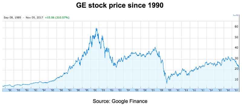 Ge Google Finance – Currency Exchange Rates