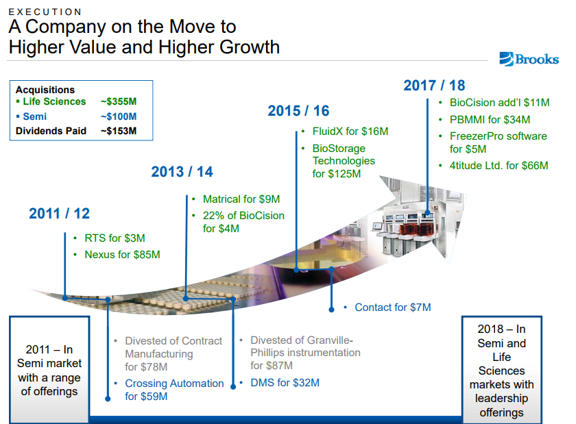 Brooks Automation (BRKS) - Citigroup Raises Target