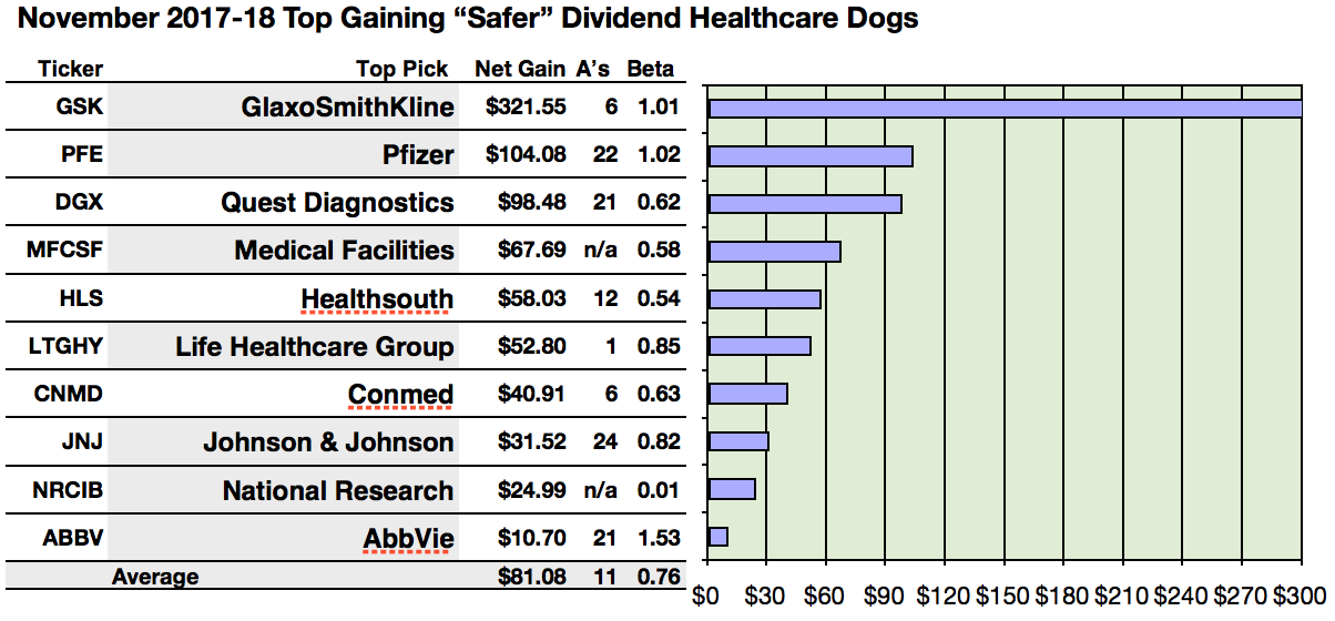 Glaxo And Pfizer Are Top Safer Dividend Healthcare Gainers For