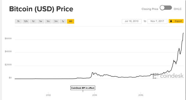 Bitcoin Price Will Go To Zero As Bitcoin Will Struggle To ...