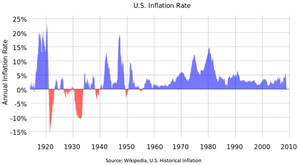 United States Inflation Rate Chart