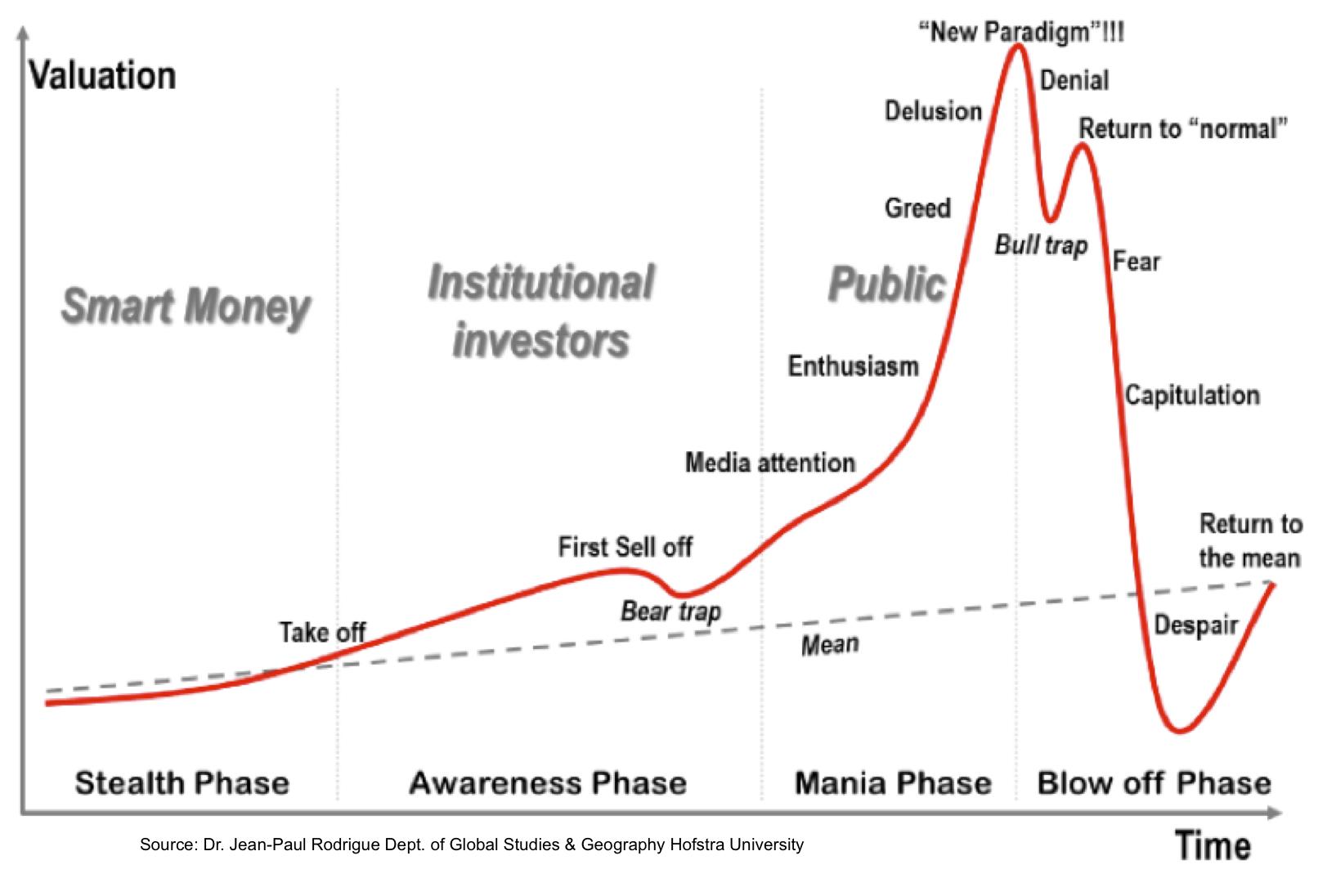 bitcoin local nr linia de tendință a complotului