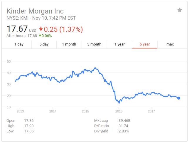 Kinder Morgan Stock Quote Mesmerizing Kinder Morgan Where's The Bottom  Kinder Morgan Incnysekmi