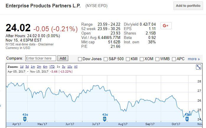 Epd Stock Quote Prepossessing Buy Enterprise Products Partners  Enterprise Products Partners