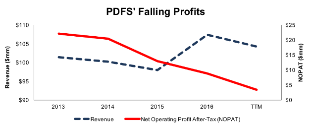 A Troubling Trend: Falling Profits In A Growing Market
