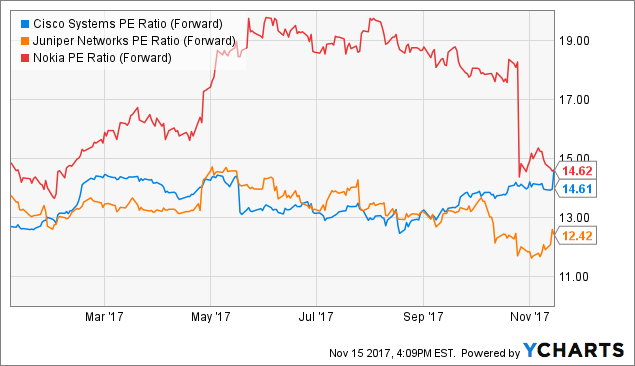Influential Analyst Rating Changes: EOG Resources, Inc. (EOG), Cisco Systems, Inc. (CSCO)