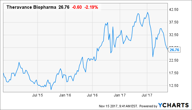 Theravance Biopharma: Undervalued With Catalysts