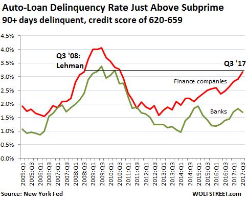 Auto Loan Subprime Blows Up Lehman Moment Like Seeking Alpha