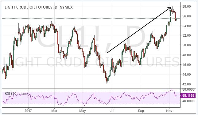 Crude oil futures trading indicators