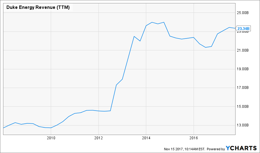 How To Invest In Duke Energy Stock