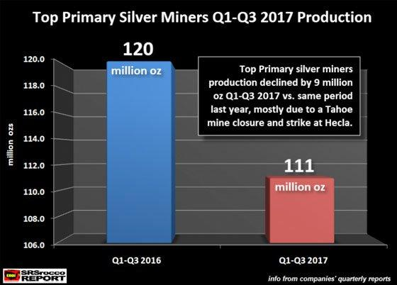 Top Primary Silver Miners Q1-Q3 2017 Production