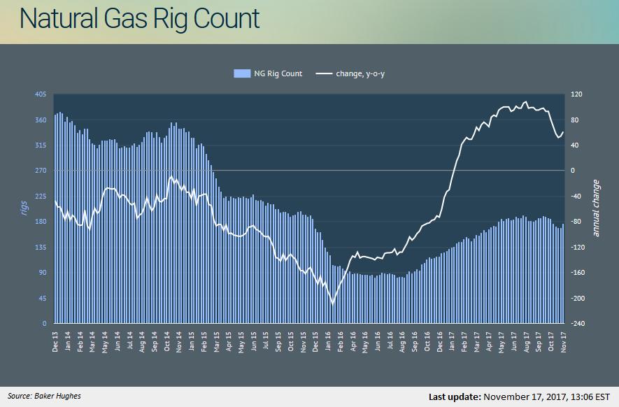 Pbf Natural Gas