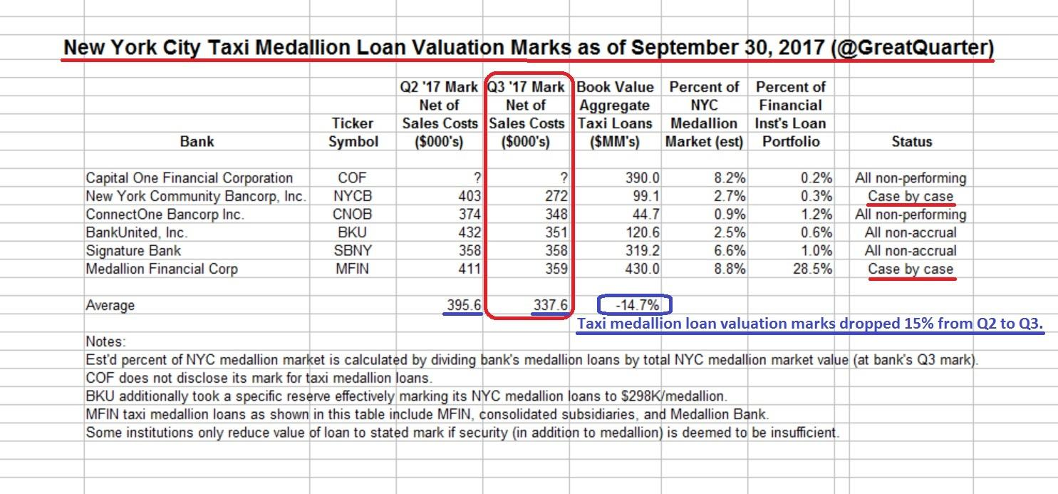A Deep Dive Into NYC Taxi Medallion Loan Valuations On Banks