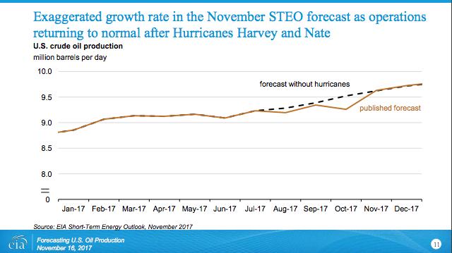 EIA U.S. Crude Oil Production Forecast