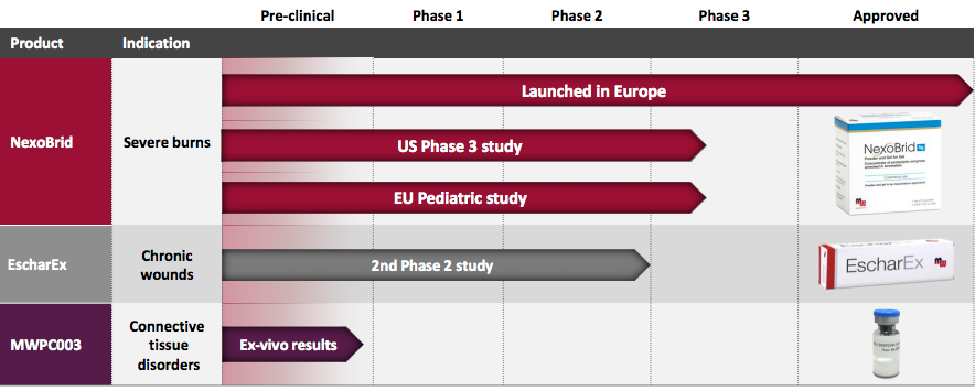 Mediwound Doubling Sales Even Before Likely Fda Approval - Mediwound Ltd Nasdaq -5521