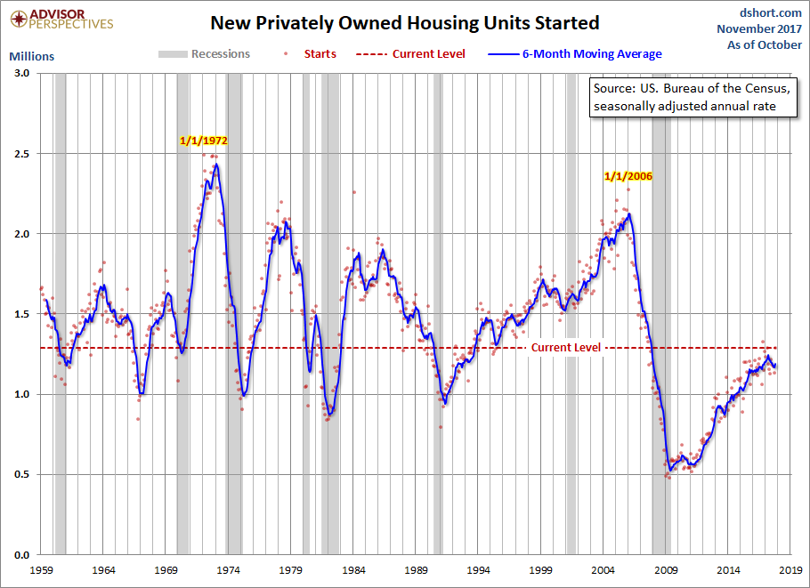 Housing Starts Rebound in October