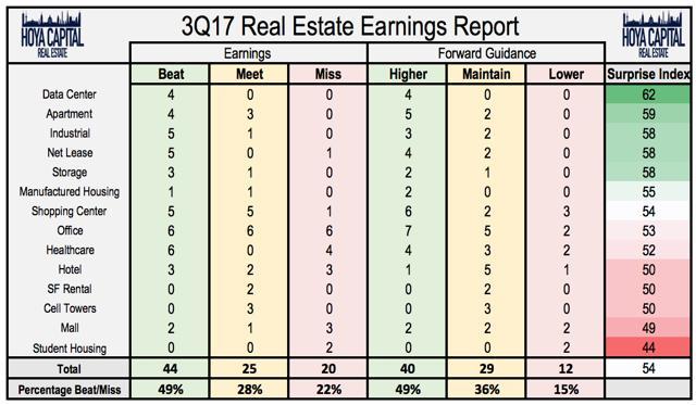 real estate earnings report