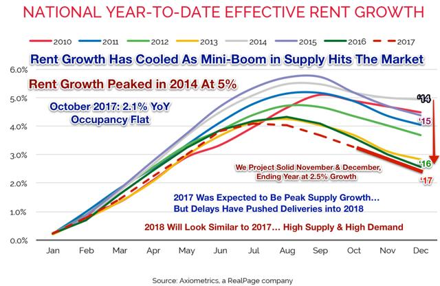 rental growth