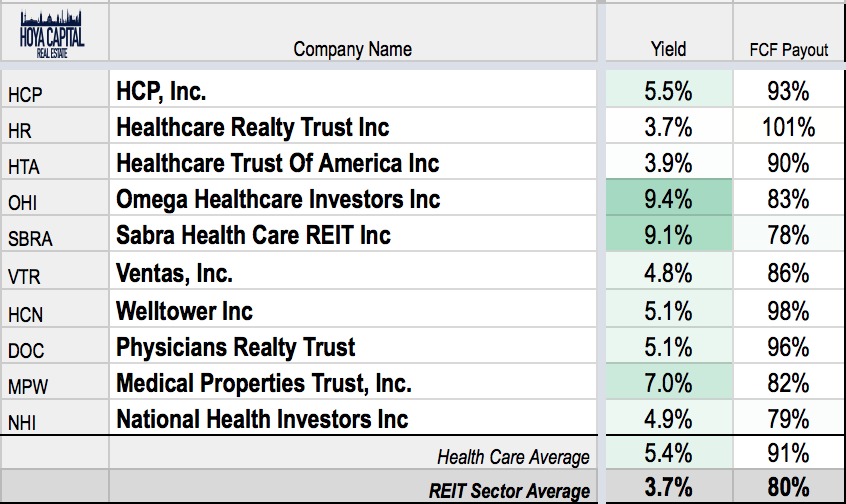 Healthcare Reits Are Sick Seeking Alpha