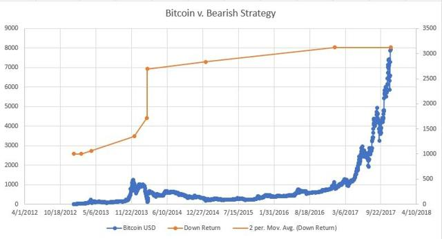 Bitcoin Bear FOMO Strategy