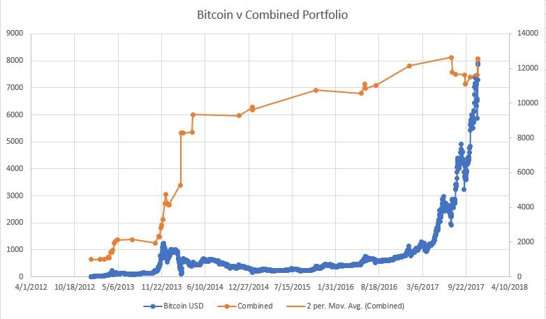 How To Be A Bitcoin Bear (And Win): The Disruptive Paradigm Part I