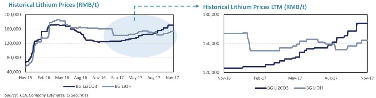 Lithium Miners News For The Month Of November 2017 Seeking Alpha