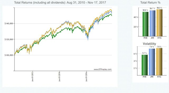 Chart1: Total return and volatility of PHB, HYG, and JNK; source: ETFreplay.com