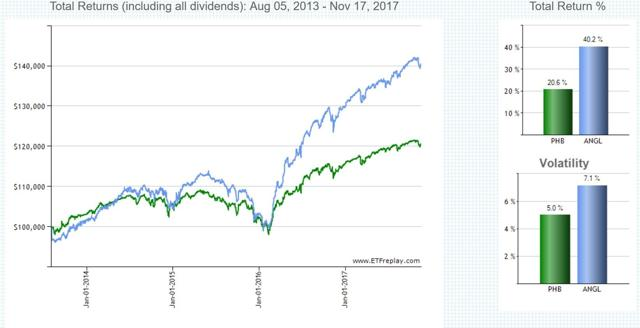 Chart3: Total return and volatility of PHB and ANGL; source: ETFreplay.com