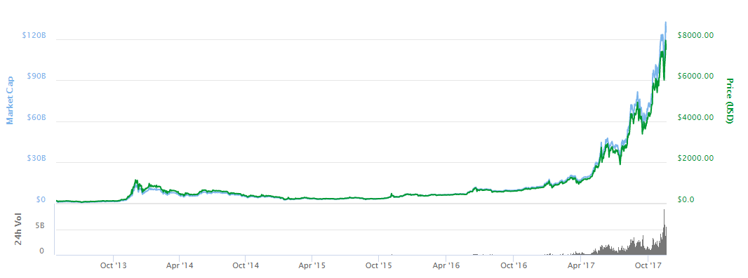 Bitcoin Is An Exponentially Expanding Global Financial And Economic Black Hole