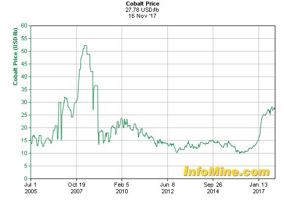 Historical Cobalt Prices - Cobalt Price History Chart
